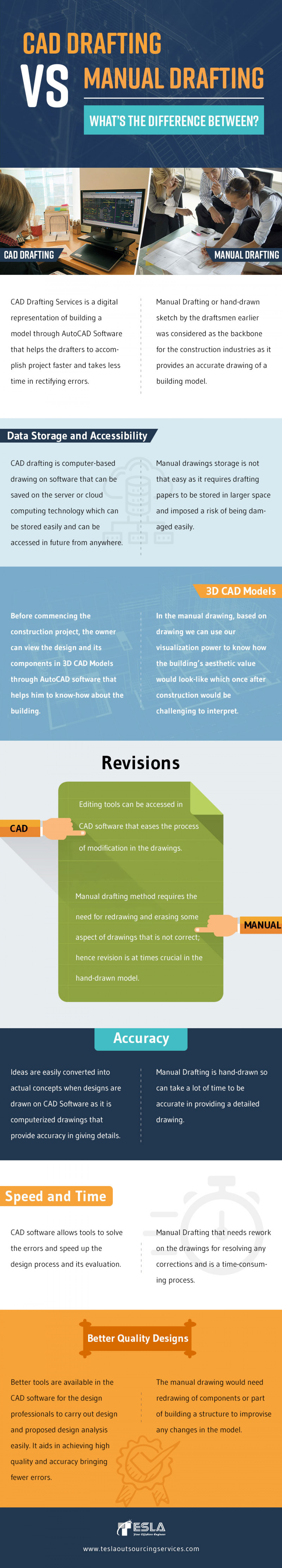 What's the difference between CAD Drafting vs Manual Drafting?