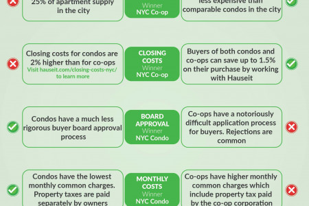 What's the difference between condos and co-ops in NYC? Infographic
