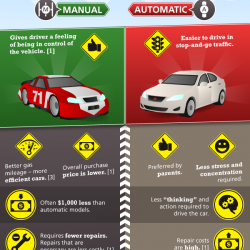what s the difference between manual and automatic visual ly rh visual ly difference between automatic and manual transmission oil difference between automatic and manual transmission