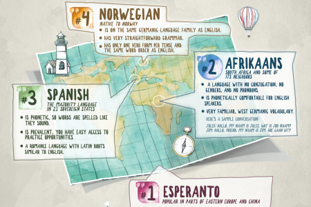 What's the Easiest Language to Learn? You May Be Surprised Infographic