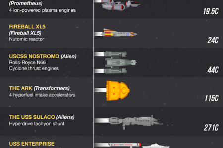 What's The Fastest Ship in Sci-Fi History? Infographic