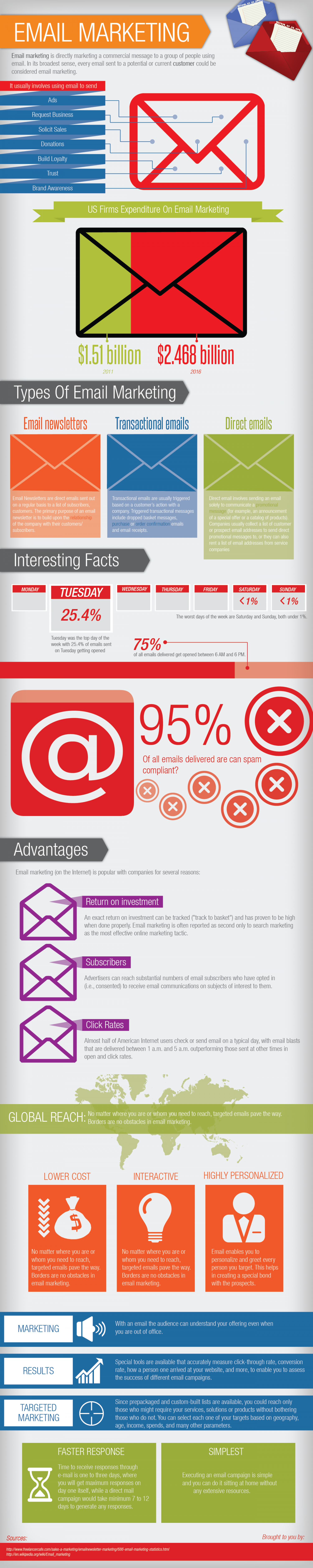 What's the most effective method of advertising in 2012?  Infographic