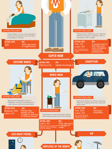 What's The ROI Of Your Mom? Infographic