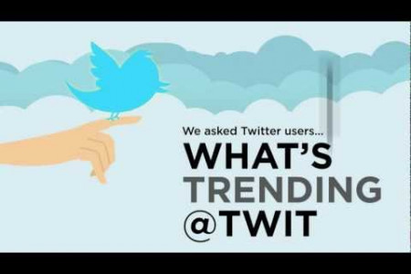 What's Trending @ Twitter Infographic