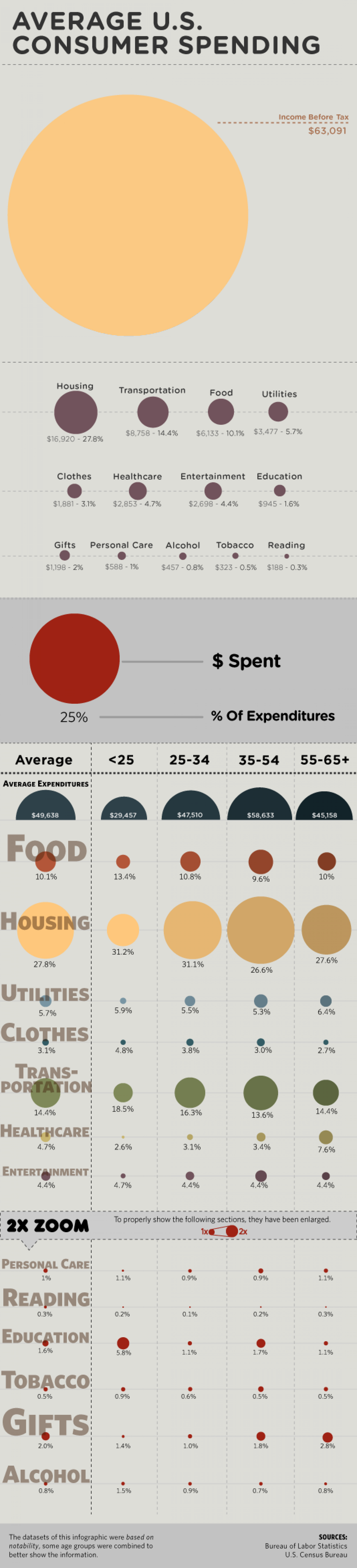 What's Up with U.S. Consumer Spending?  Infographic