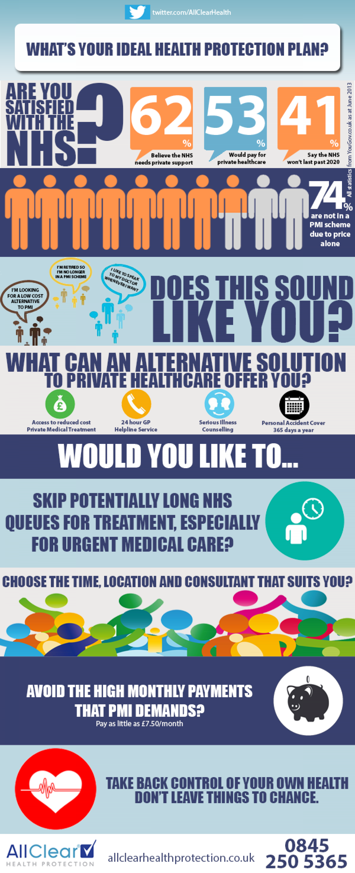 What's Your Ideal Health Protection Plan? Infographic
