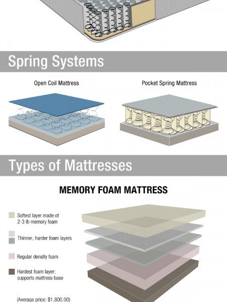 Memory Foam Infographics Visual Ly