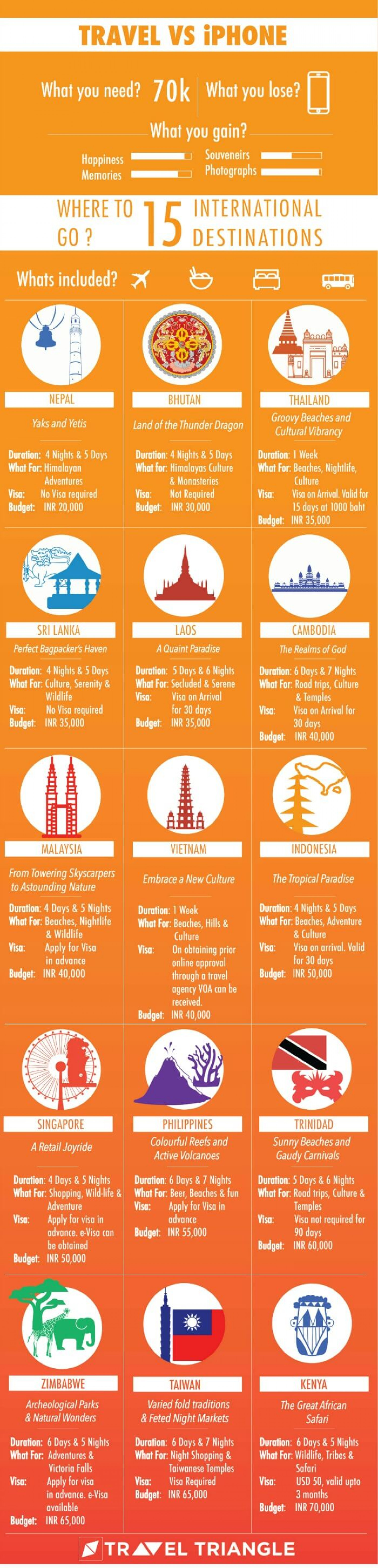 What's Your Pick: An International Trip Or An iPhone? Infographic
