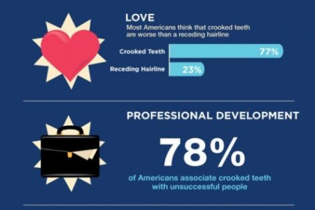 What's Your Smile Worth to You? by Brown Family Orthodontics Infographic