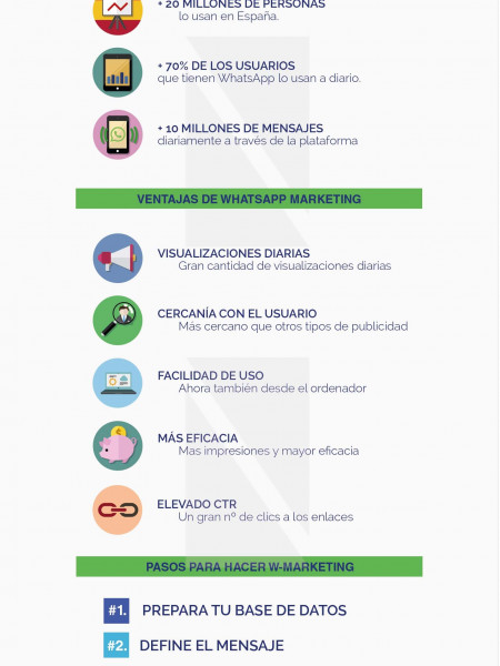 Whatsapp marketing infografia Infographic