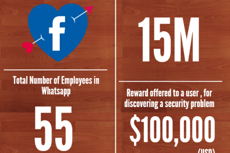 WhatsApp vs Telegram Infographic
