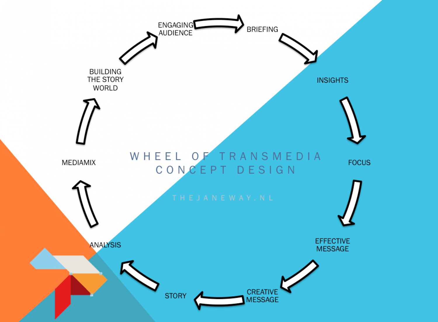 Wheel of Transmedia Concept Design Infographic