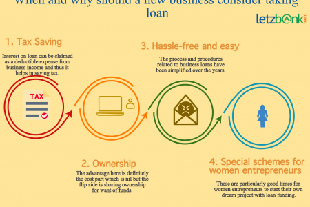 When and why should a new business consider taking loan? at Letzbank Infographic