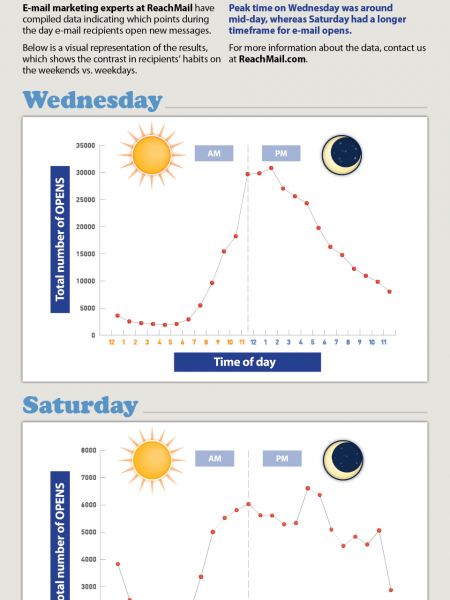 When are People Reading Your Marketing Emails? Infographic