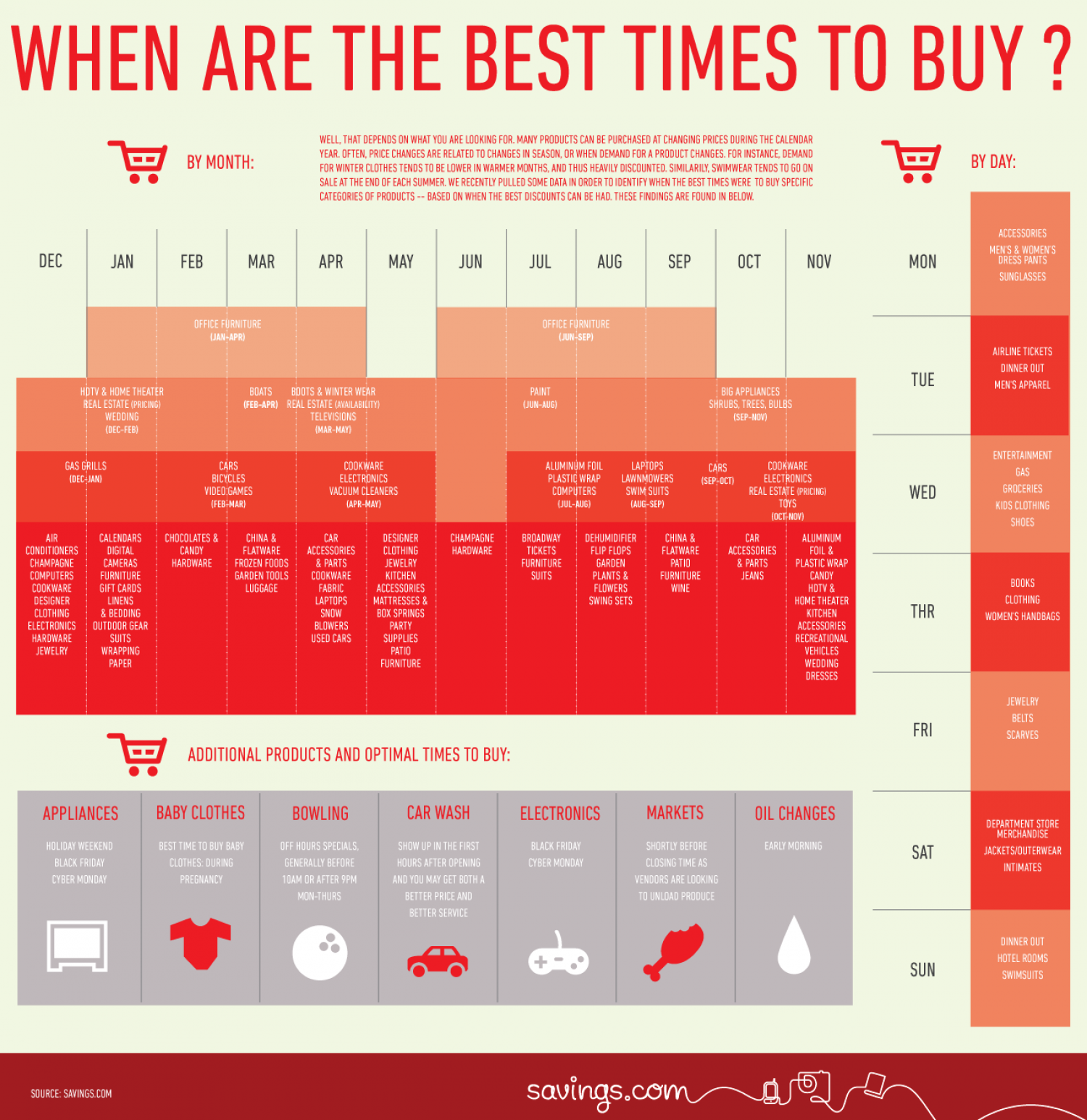 When Are the Best Times to Buy? Infographic