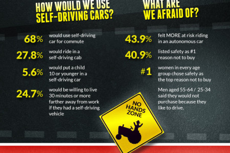 When Cars Drive Themselves… Infographic