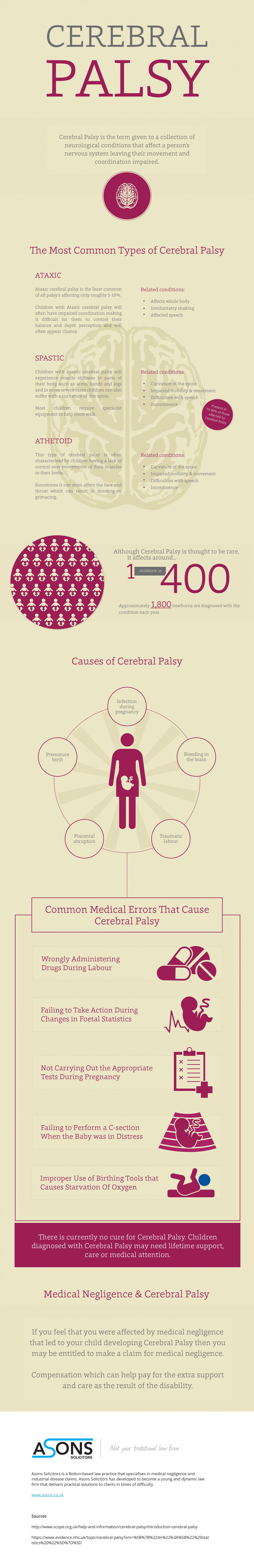 When Cerebral Palsy is caused By Medical Errors  Infographic