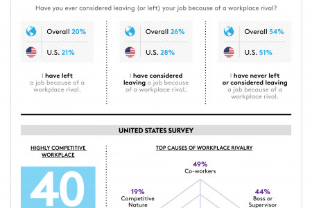 When Competitive Coworkers Go Too Far Infographic