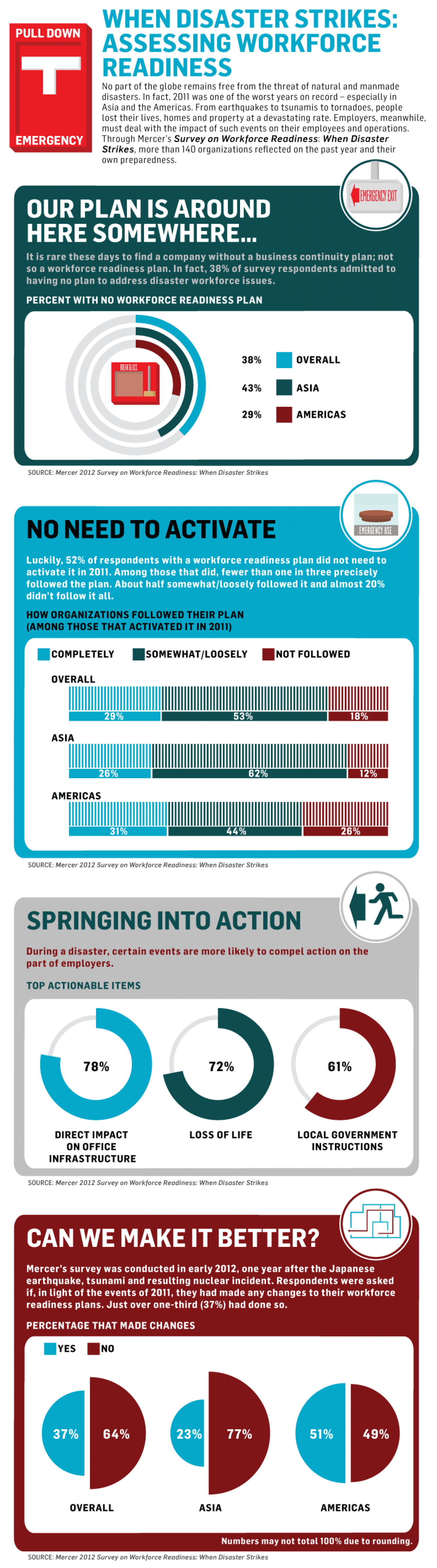 When Disaster Strikes: Assessing Workforce Readiness Around the World Infographic