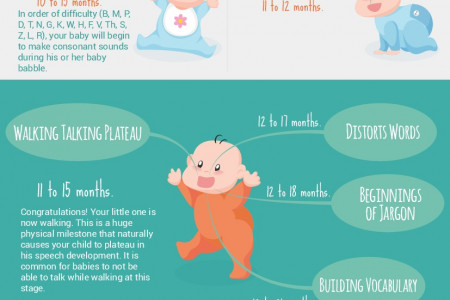 When do Babies Start Talking - 27 Speech Development Milestones Infographic