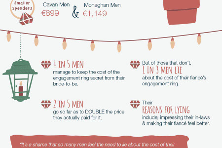 When do most couples get engaged in Ireland? Infographic