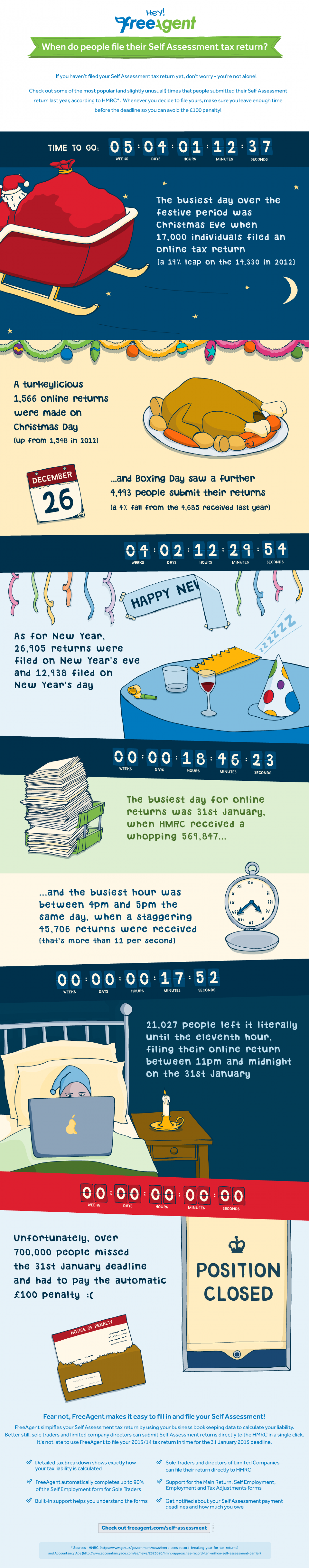 When do people file their Self Assessment tax return? Infographic