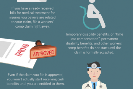 When do workers' compensation benefits start? Infographic