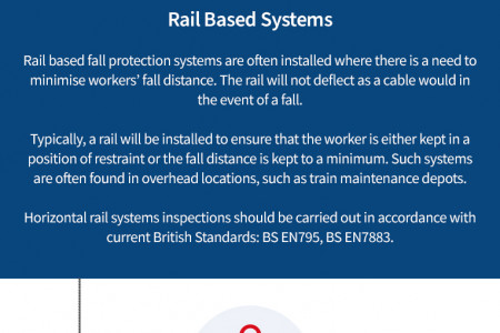 When Do You Need to Use a Fall Protection System? Infographic