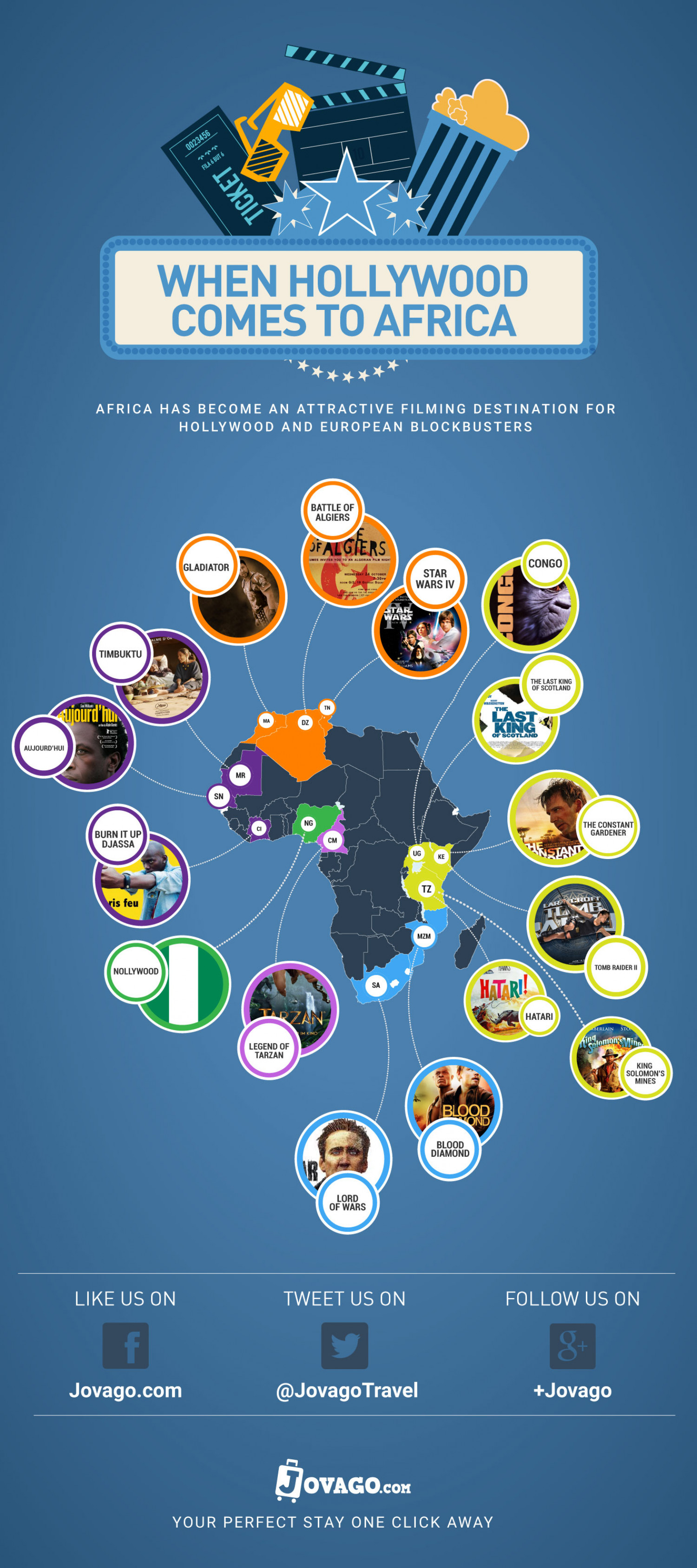 WHEN HOLLYWOOD COMES TO AFRICA Infographic