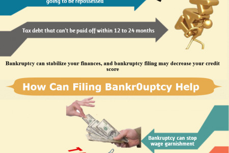 When Is Bankruptcy The Right Option? Infographic