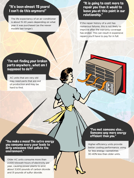 When is it time to break up with your Air Conditioner? Infographic