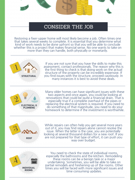 When is Purchasing a Fixer-Upper Home Worth the Cost? Infographic