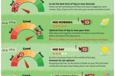 When is the best time of day to mow your lawn? Infographic