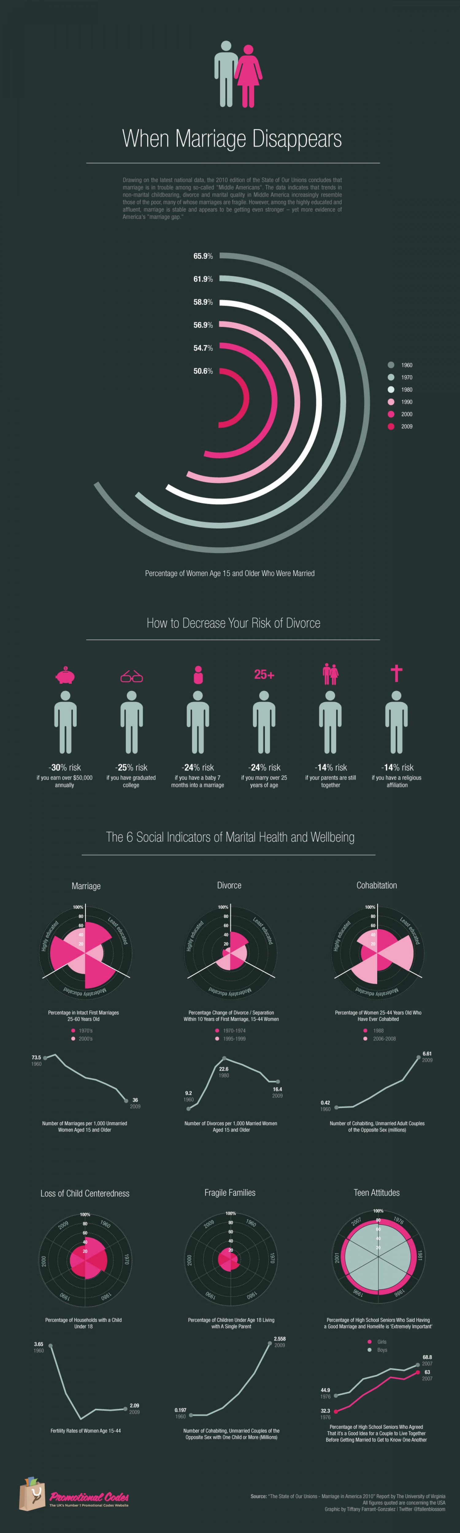 When Marriage Disappears Infographic