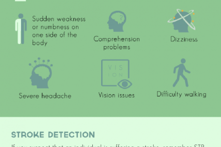 When Seconds Count: Increasing Stroke Awareness Infographic