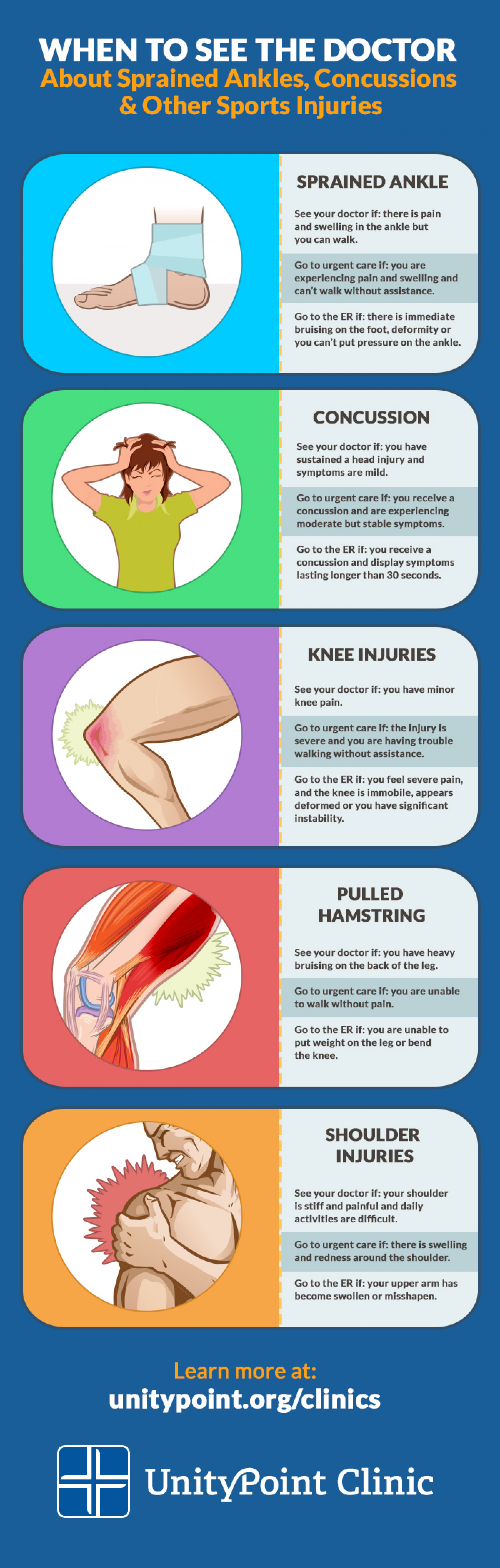 When to See the Doctor About Sprained Ankles, Concussions & Other Sports Injuries Infographic