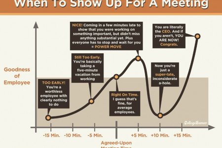 When to Show Up for a Meeting Infographic