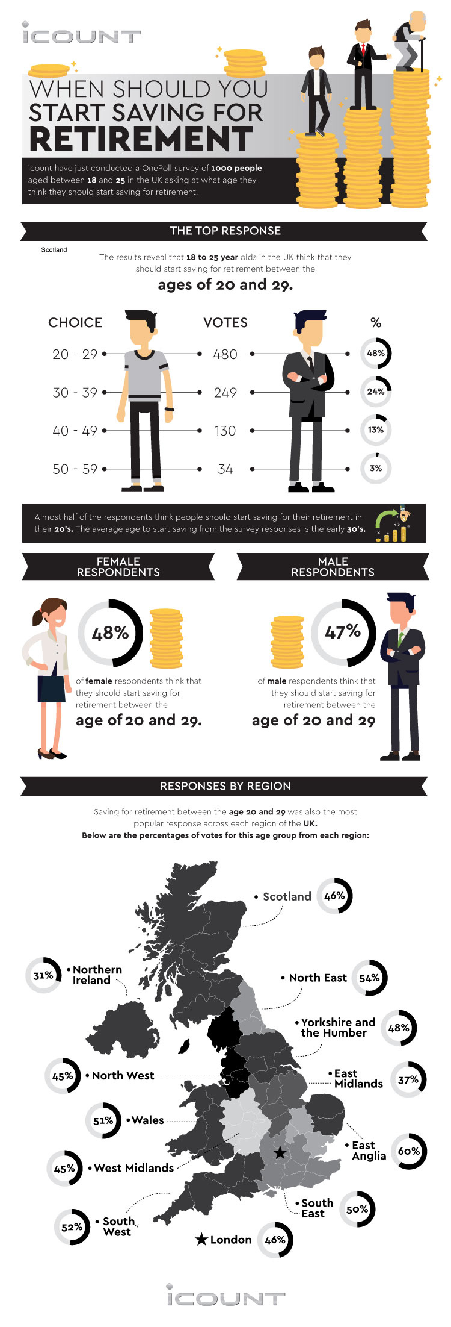 When to Start Saving for Retirement  Infographic