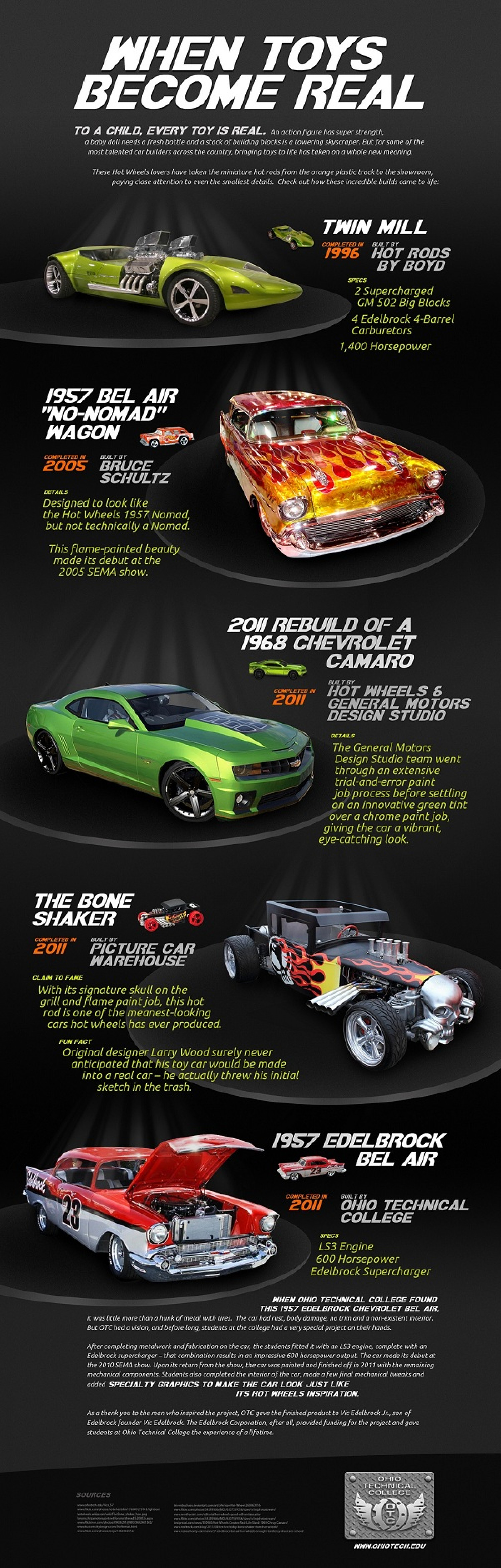 When Toys Become Real Infographic