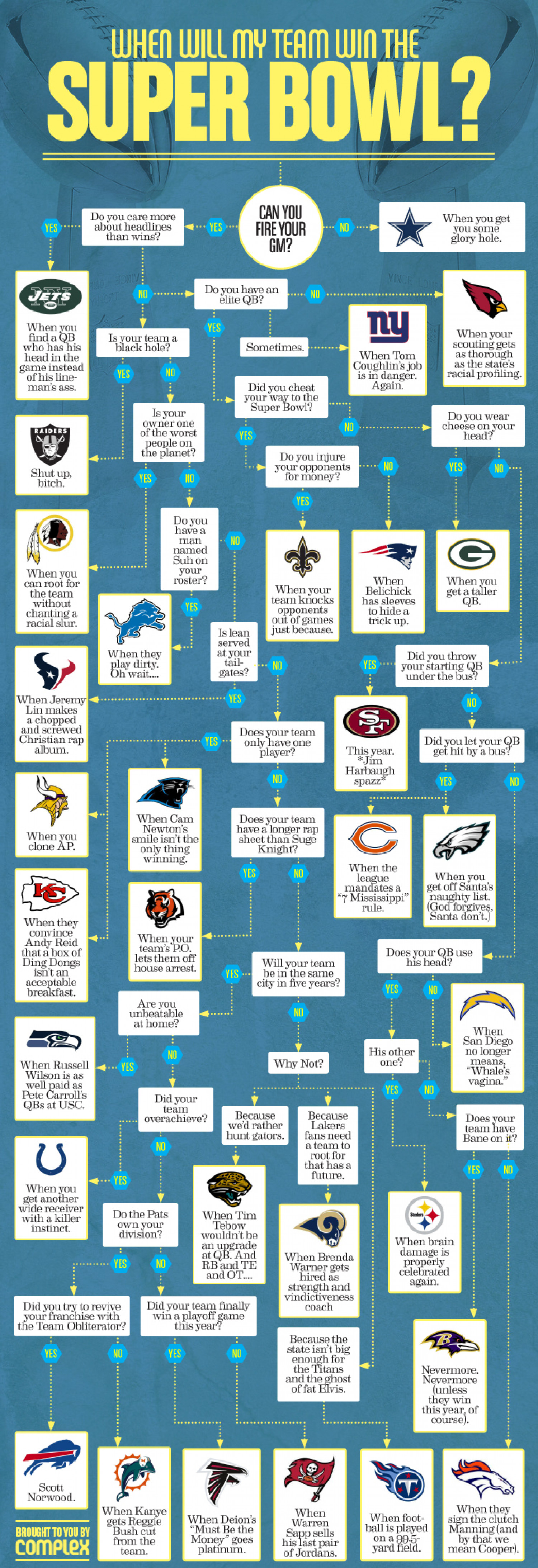 When Will My Team Win the Super Bowl? Infographic