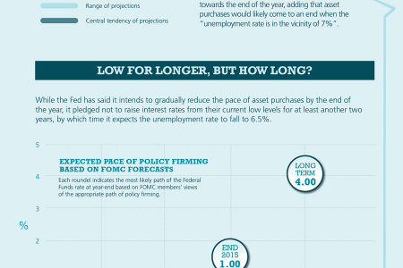 When will the Federal Reserve begin to Taper Quantitative Easing? Infographic