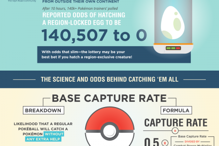 When Will We Get To Catch Em All? Infographic