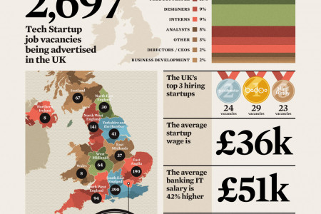 Where are all the UK startup jobs? Infographic
