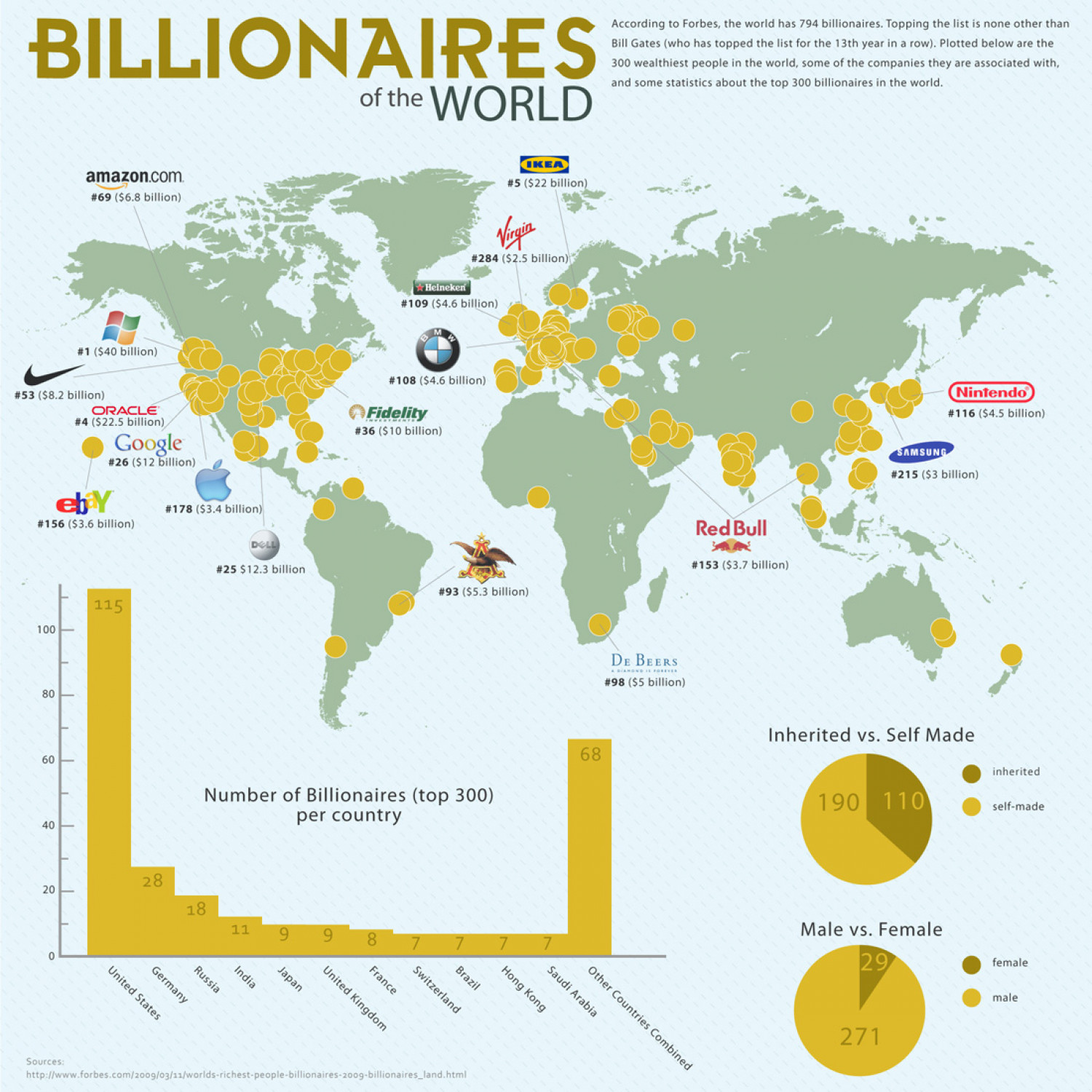 Where are the Billionaires? Infographic Infographic