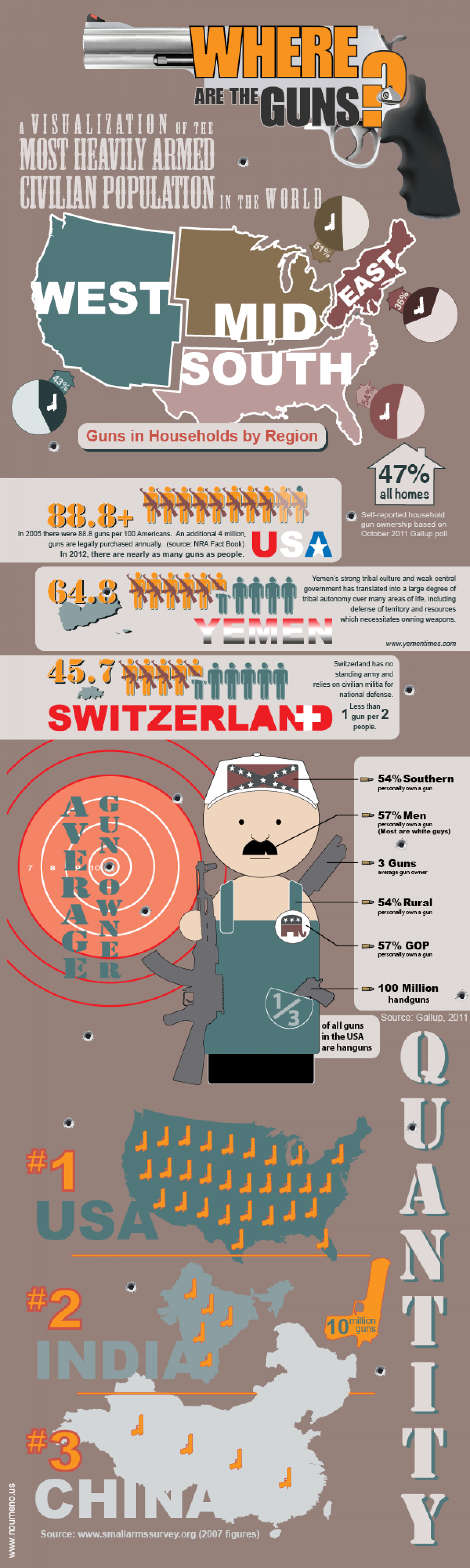 Where are the guns? Infographic