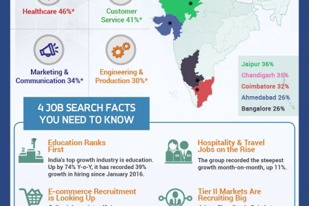 Where are the jobs? Infographic