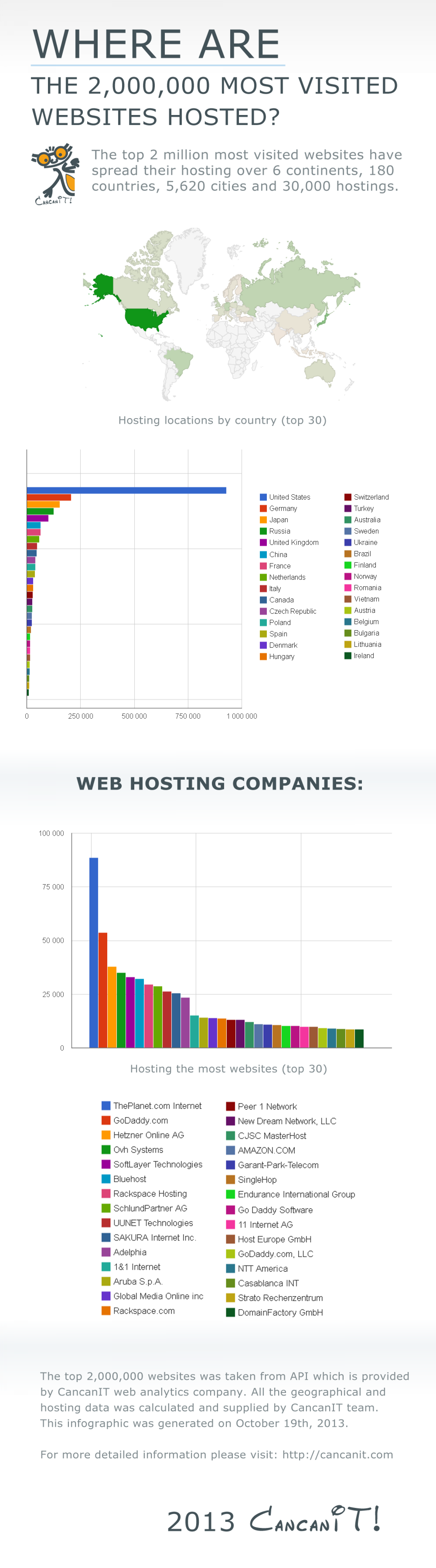Where are the most visited websites hosted? Infographic