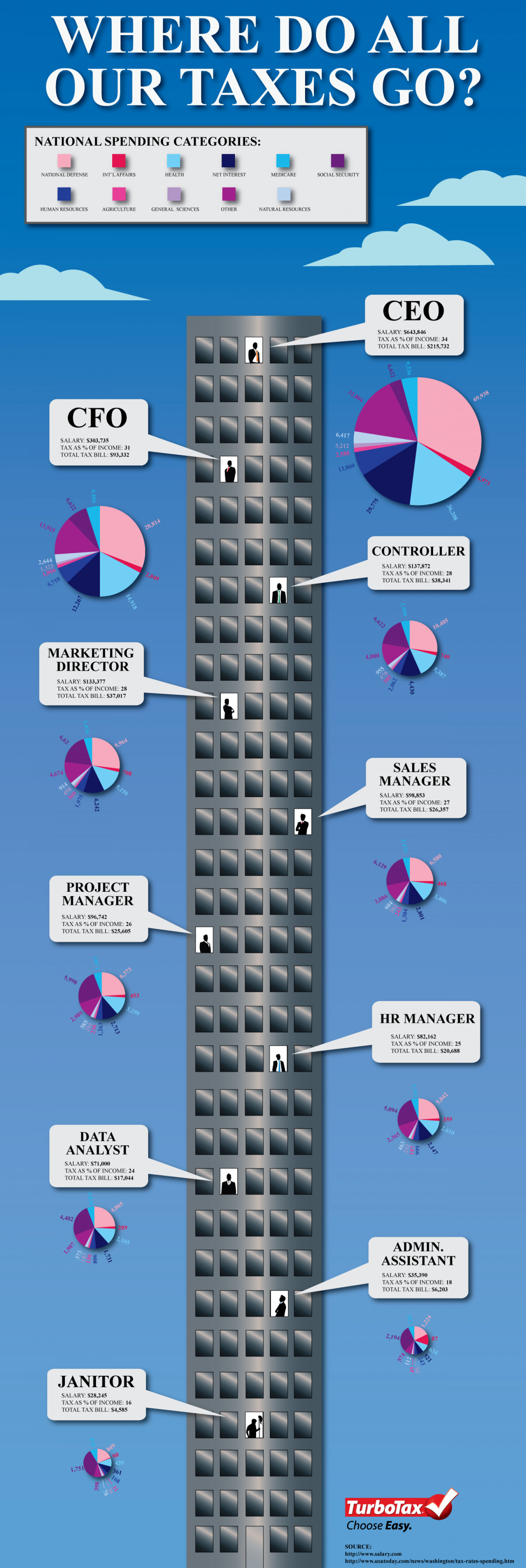 Where Do All Our Taxes Go? Infographic