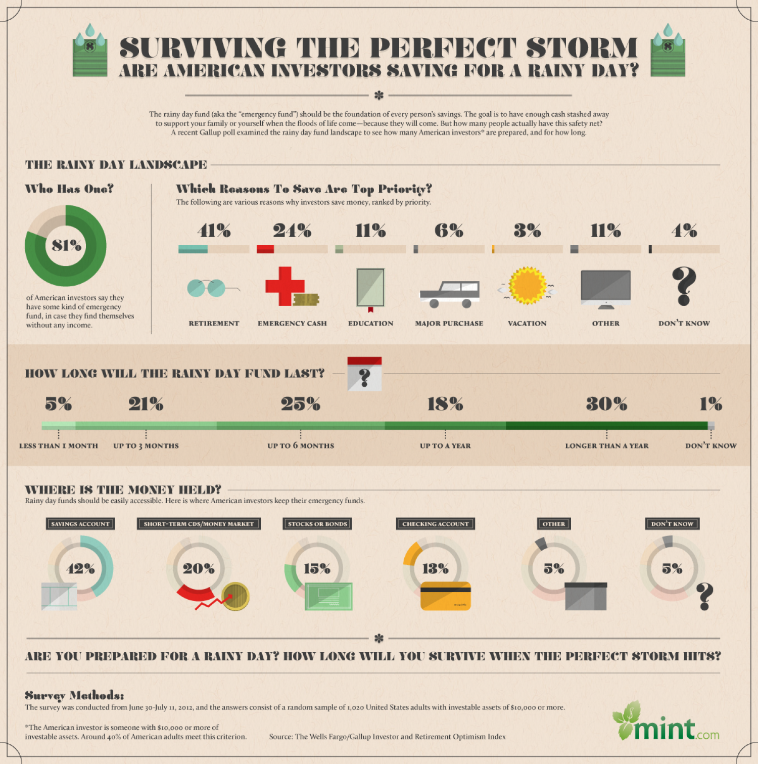 Surviving The Perfect Storm Infographic