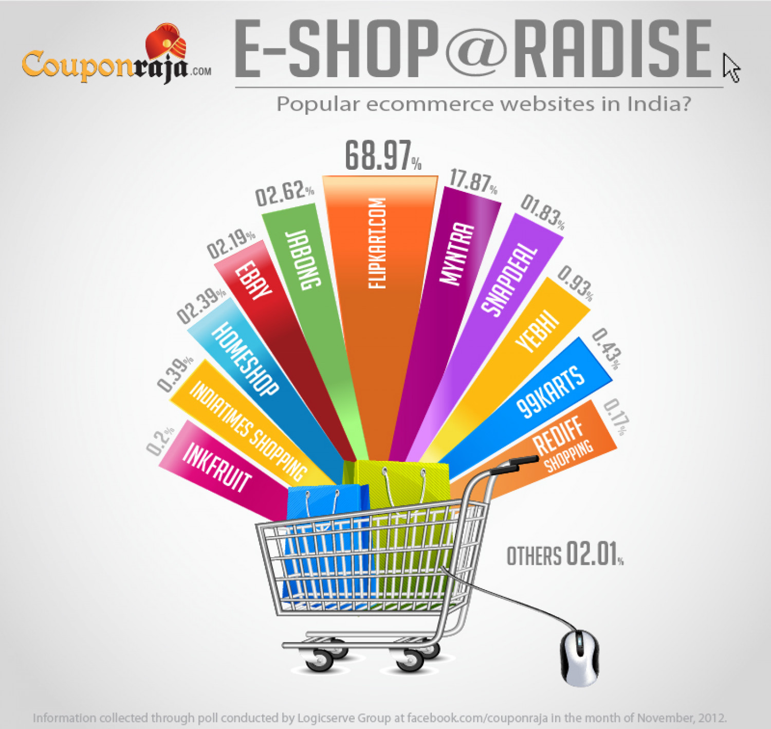 Where Do Indians Love To Shop Online?  Infographic